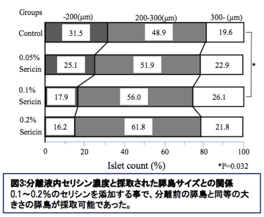 分離液内セリシン濃度と採取された膵島サイズとの関係